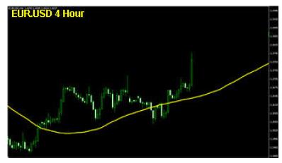 eur usd 4 hour