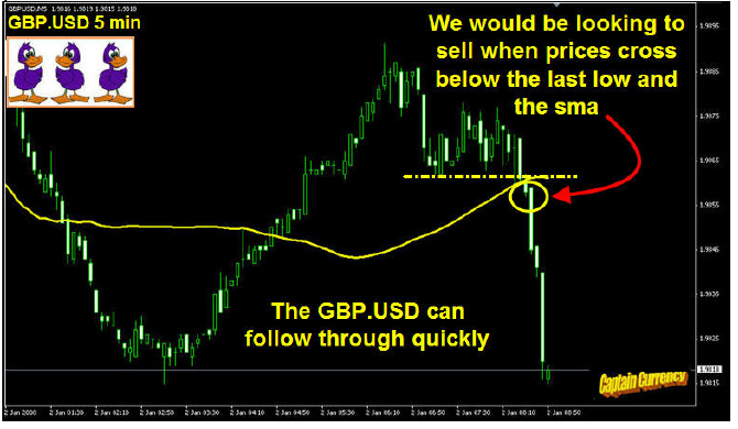 GBP USD change qickly