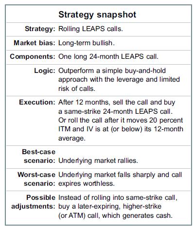 Strategy snapshot