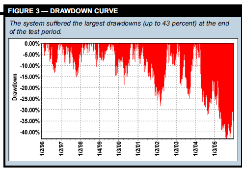 DRAWDOWN CURVE