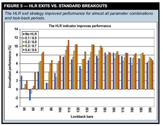 HLR EXITS VS. STANDARD BREAKOUTS