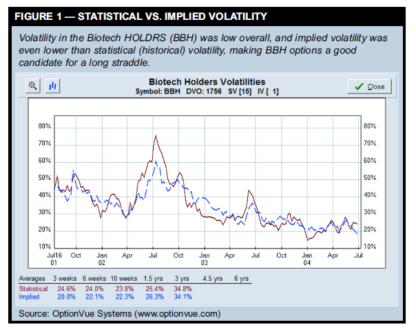 STATISTICAL VS. IMPLIED VOLATILITY