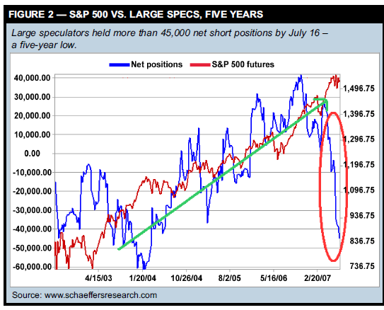 S&P 500 VS. LARGE SPECS, FIVE YEARS