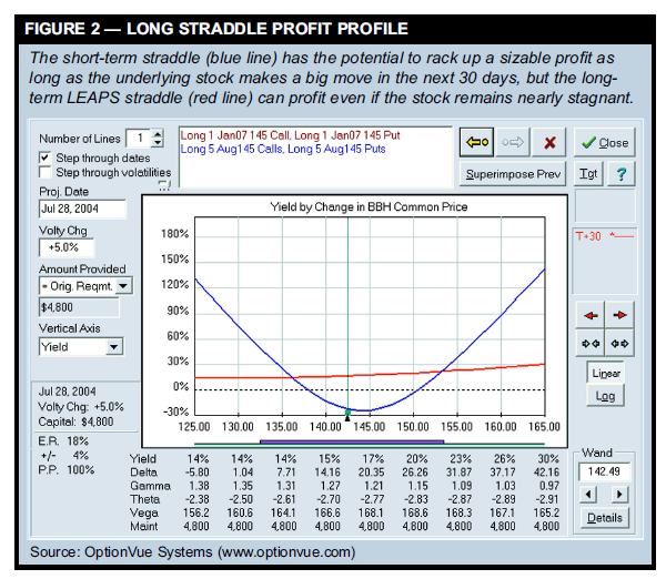 LONG STRADDLE PROFIT PROFILE
