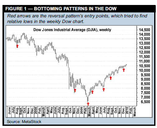 BOTTOMING PATTERNS IN THE DOW