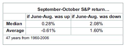 September-October S&P return