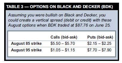 OPTIONS ON BLACK AND DECKER (BDK)