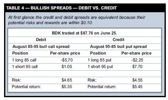 BULLISH SPREADS — DEBIT VS. CREDIT
