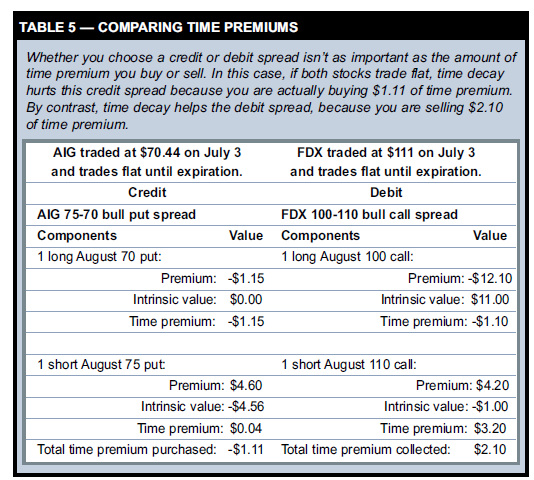 COMPARING TIME PREMIUMS