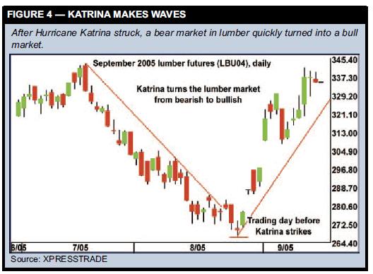 KATRINA MAKES WAVES